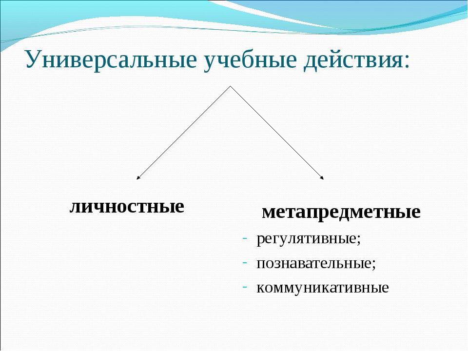 Универсальные учебные действия: личностные метапредметные регулятивные; позна...