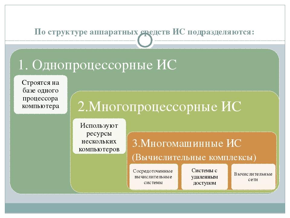 По структуре аппаратных средств ИС подразделяются: