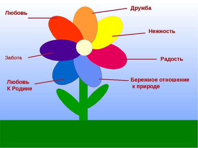 Дружба Любовь Нежность Забота Радость Любовь К Родине Бережное отношение к пр...