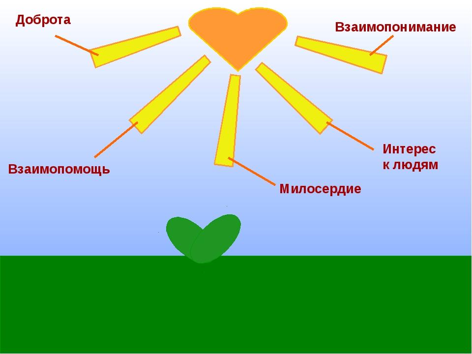 Доброта Интерес к людям Милосердие Взаимопомощь Взаимопонимание