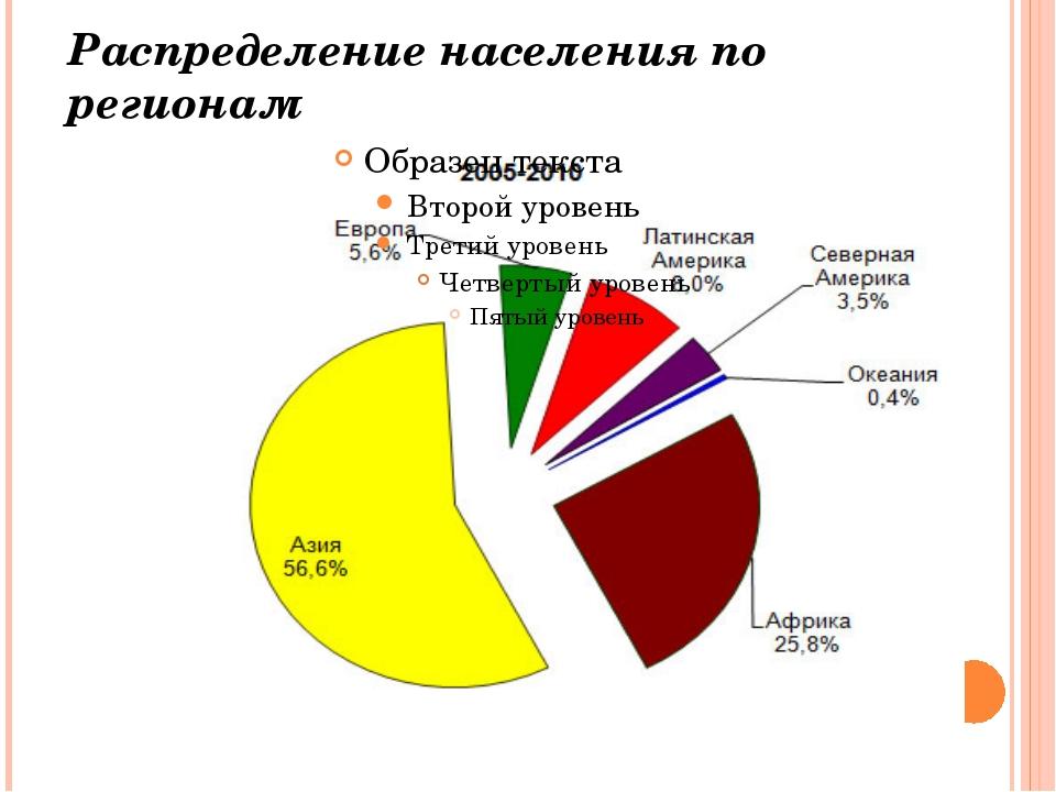 Распределение населения по регионам