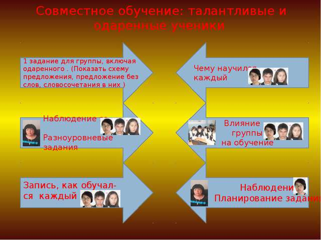 Совместное обучение: талантливые и одаренные ученики 1 задание для группы, вк...