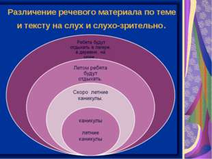 Различение речевого материала по теме и тексту на слух и слухо-зрительно.