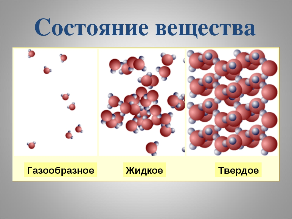 Состояние вещества Газообразное Жидкое Твердое