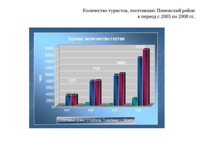 Количество туристов, посетивших Пинежский район в период с 2005 по 2008 гг.