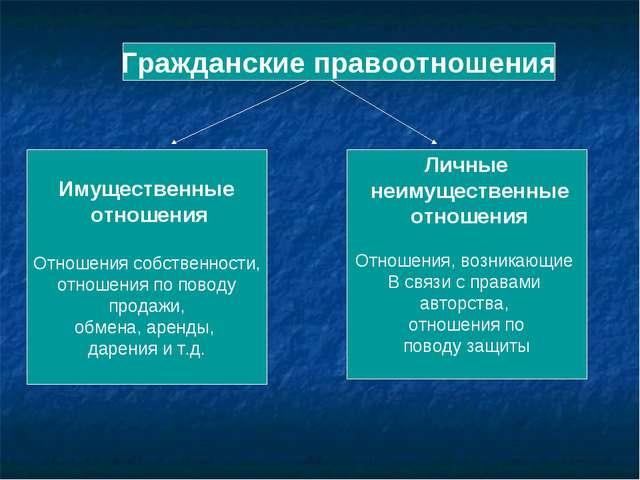 Гражданские правоотношения Имущественные отношения Отношения собственности, о...