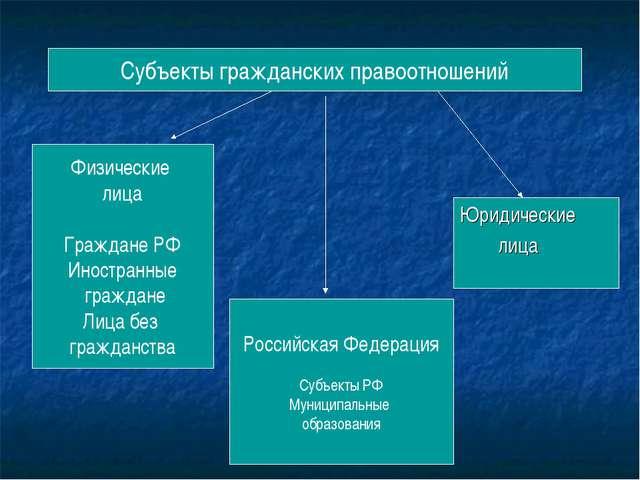 Субъекты гражданских правоотношений Физические лица Граждане РФ Иностранные г...