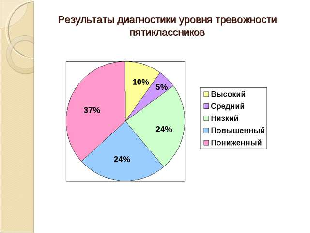 Результаты диагностики уровня тревожности пятиклассников