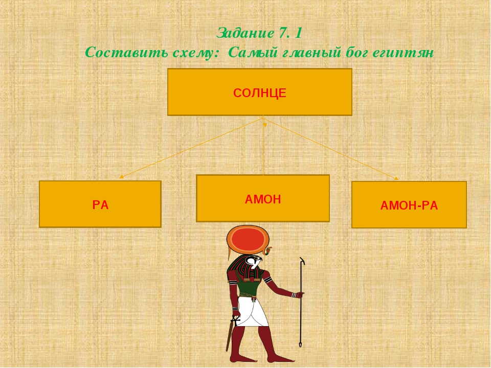 Задание 7. 1 Составить схему: Самый главный бог египтян СОЛНЦЕ АМОН АМОН-РА РА
