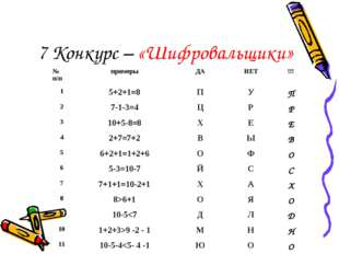 7 Конкурс – «Шифровальщики» № п/ппримерыДАНЕТ!!! 15+2+1=8ПУП 27-1-3=