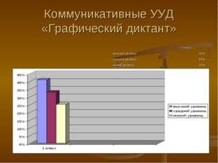 Коммуникативные УУД «Графический диктант»