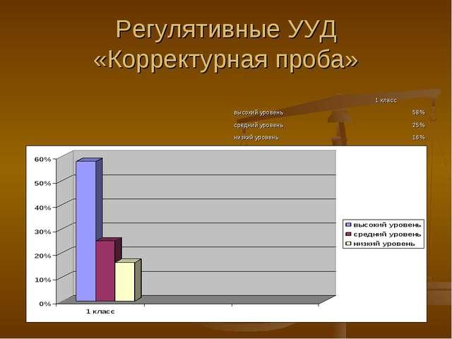 Регулятивные УУД «Корректурная проба»