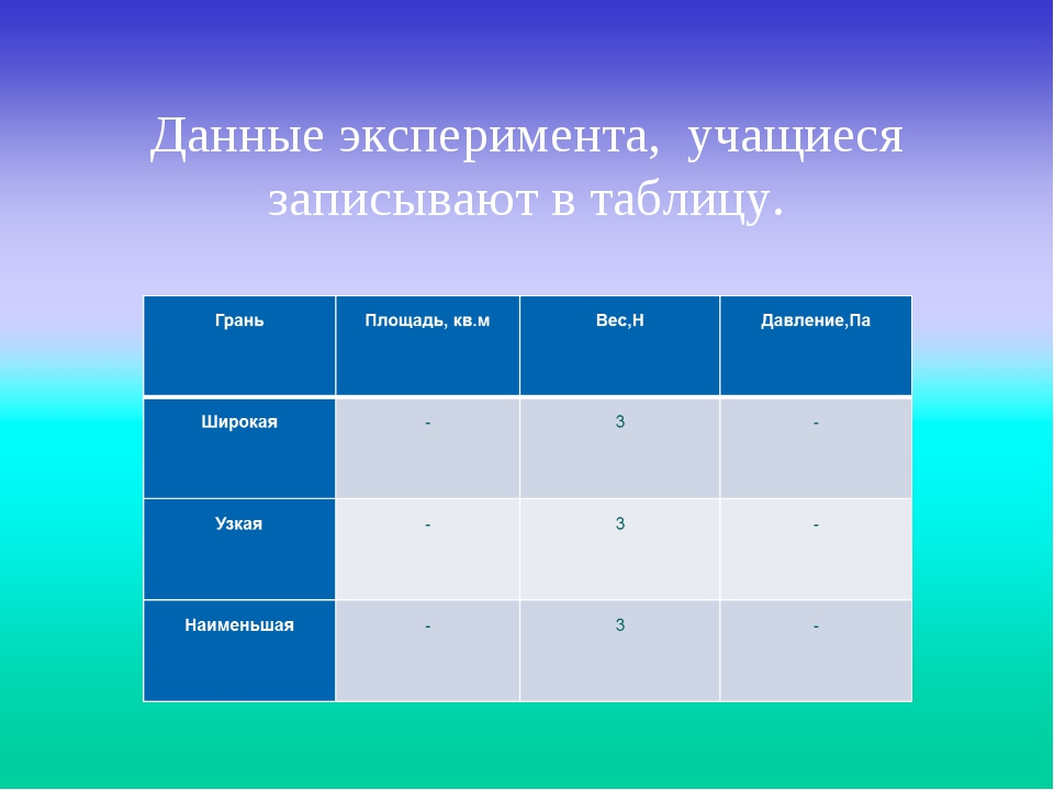 Данные эксперимента, учащиеся записывают в таблицу.
