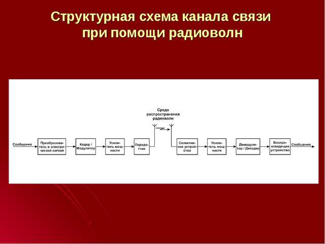 Структурная схема канала связи при помощи радиоволн