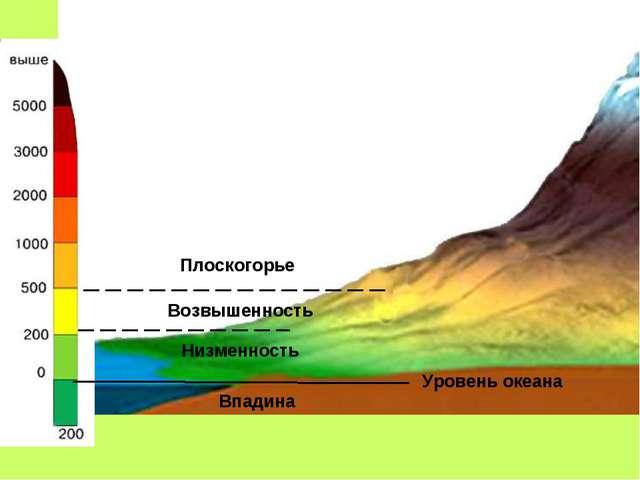 Уровень океана Впадина Низменность Возвышенность Плоскогорье