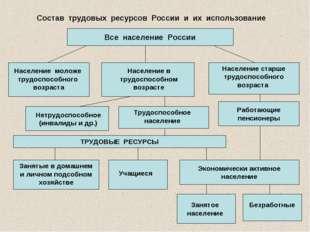 Состав трудовых ресурсов России и их использование Все население России Насел