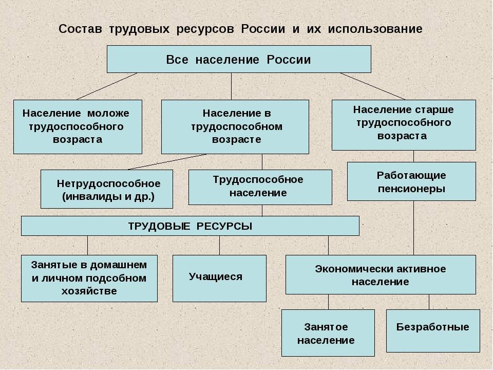 Состав трудовых ресурсов России и их использование Все население России Насел...