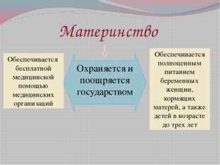 Материнство Обеспечивается бесплатной медицинской помощью медицинских организ