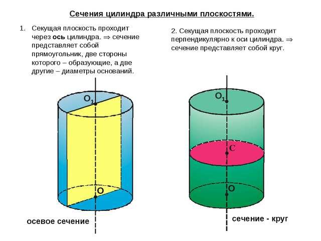 Сечения цилиндра различными плоскостями. Секущая плоскость проходит через ось...