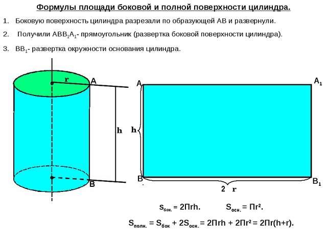 О О1 2Πr Формулы площади боковой и полной поверхности цилиндра. Боковую повер...