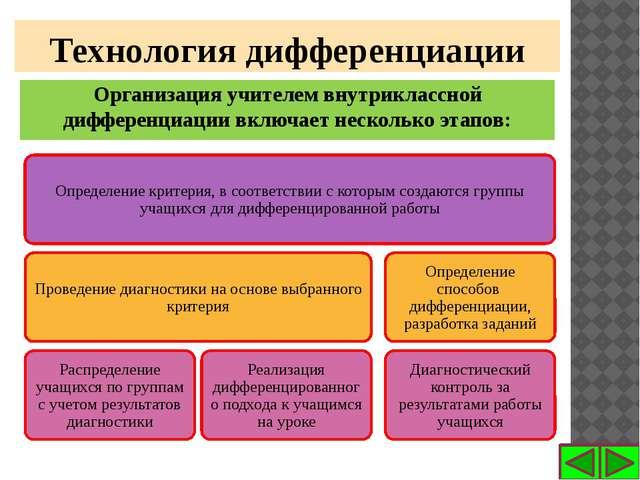 Организация учителем внутриклассной дифференциации включает несколько этапов:...