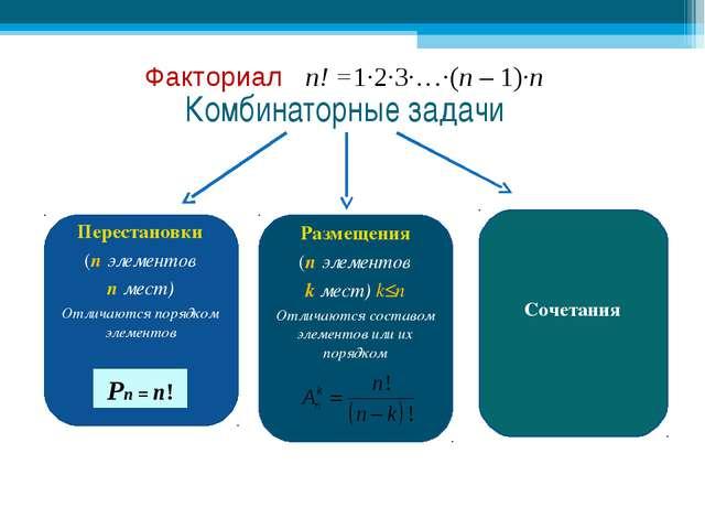 Комбинаторные задачи Перестановки (n элементов n мест) Отличаются порядком эл...