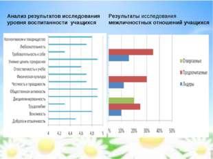Анализ результатов исследования уровня воспитанности учащихся Результаты иссл
