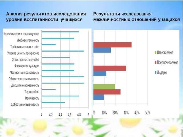 Анализ результатов исследования уровня воспитанности учащихся Результаты иссл...