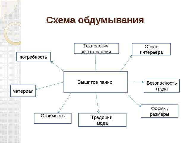 Схема обдумывания Вышитое панно Технология изготовления Стиль интерьера Безоп...