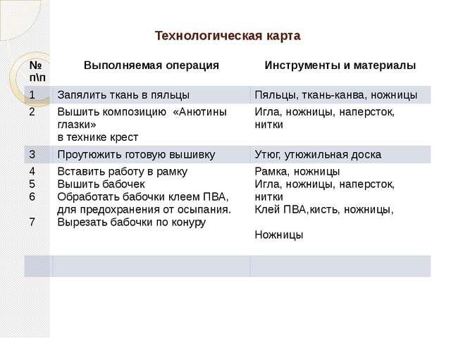 Технологическая карта № п\п Выполняемая операция Инструменты и материалы 1 За...