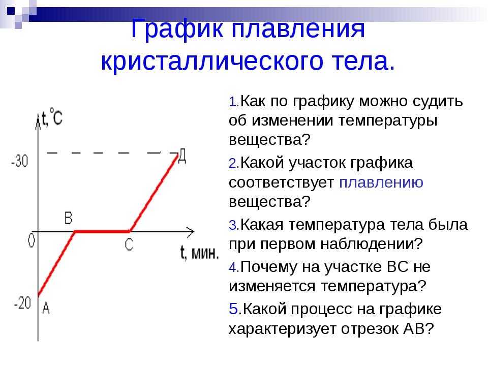 График плавления кристаллического тела. 1.Как по графику можно судить об изме...
