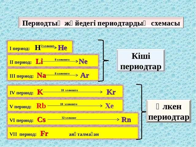 2 элемент 8 элементо 8 элементо 18 элементо 18 элементо 32 элемент