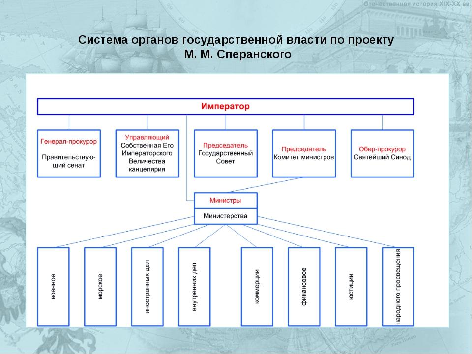 Система органов государственной власти по проекту М. М. Сперанского