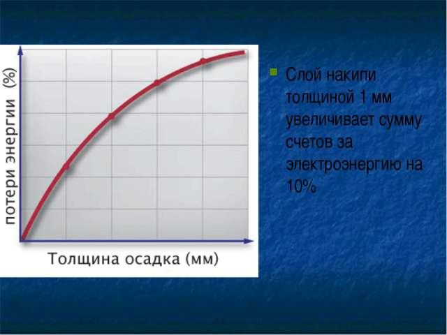 Слой накипи толщиной 1 мм увеличивает сумму счетов за электроэнергию на 10%