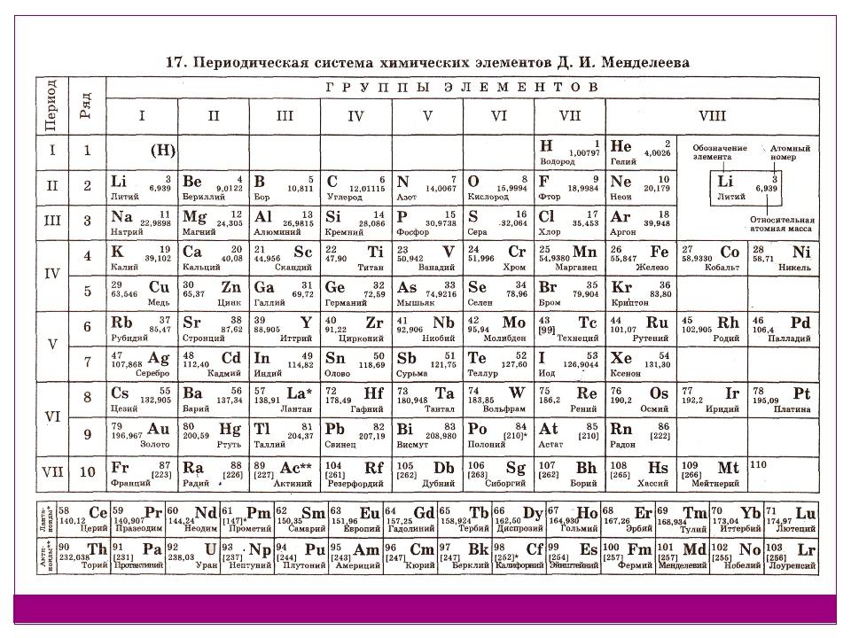 Ключ к тесту 1. В 2. Б 3. В 4. I – Pb, II -Fr