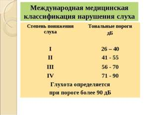 Международная медицинская классификация нарушения слуха Степень понижения сл