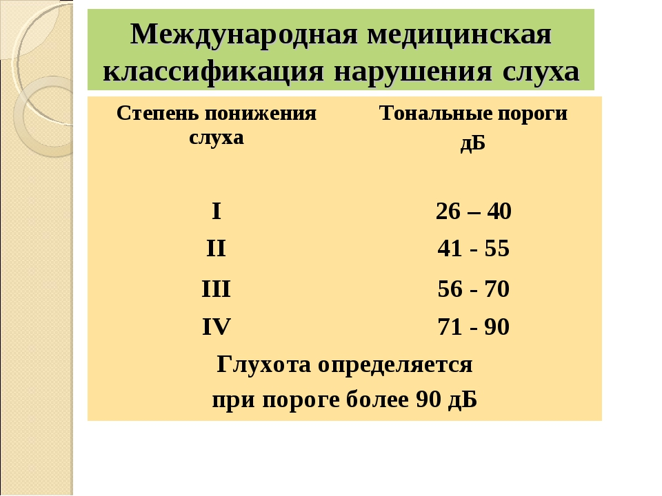 Международная медицинская классификация нарушения слуха Степень понижения сл...