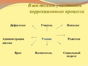 Взаимосвязь участников коррекционного процесса Дефектолог Учитель Психолог
