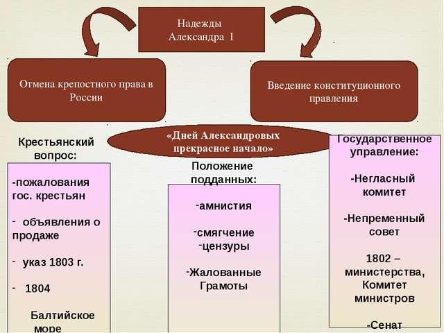 Отмена крепостного права в России Введение конституционного правления Надежды...