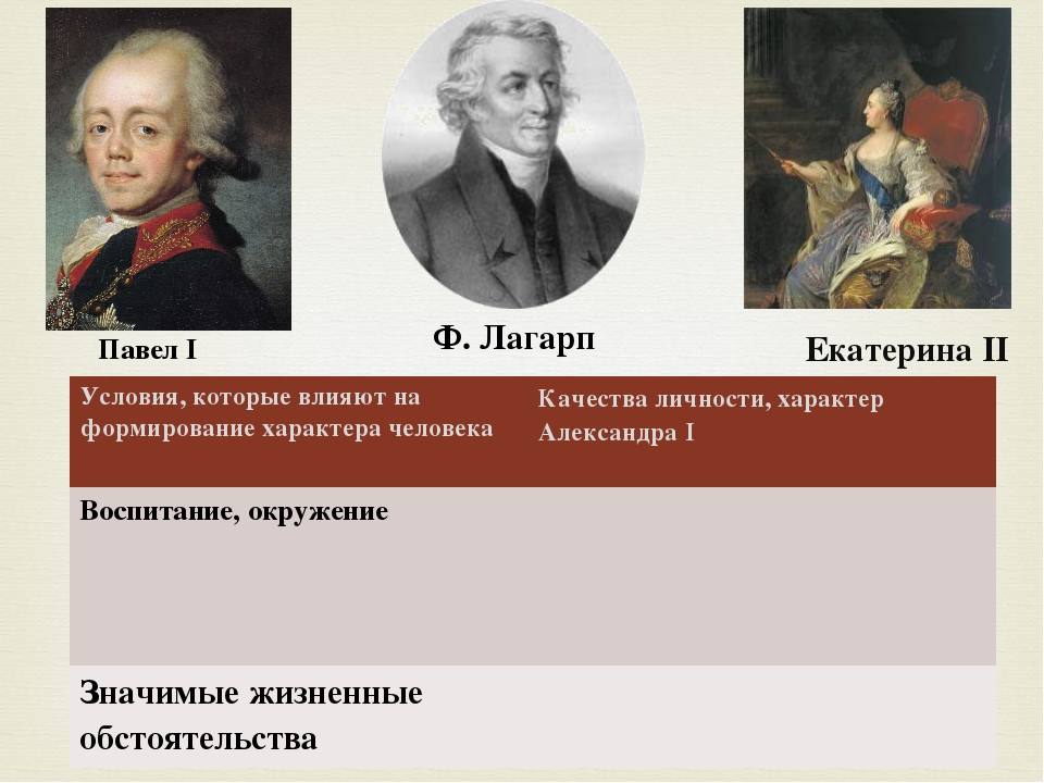 Павел I Ф. Лагарп Екатерина II Условия, которые влияют на формирование характ...