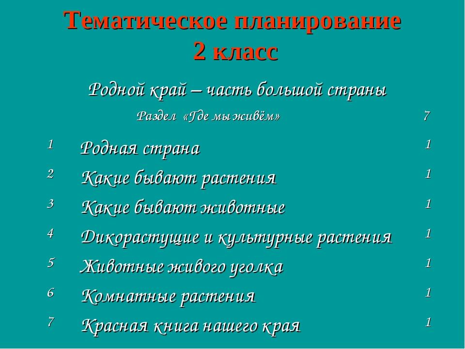 Тематическое планирование 2 класс Родной край – часть большой страны  Раздел...