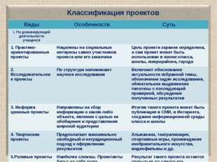 Классификация проектов Виды Особенности Суть I.По доминирующей деятельности у