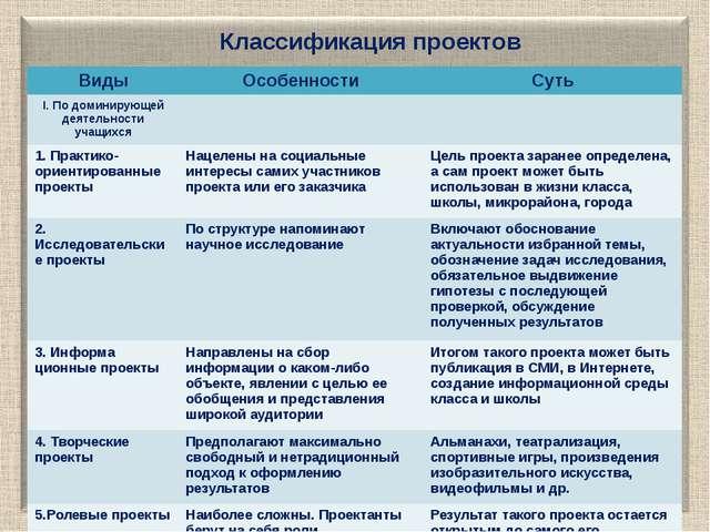 Классификация проектов Виды Особенности Суть I.По доминирующей деятельности у...