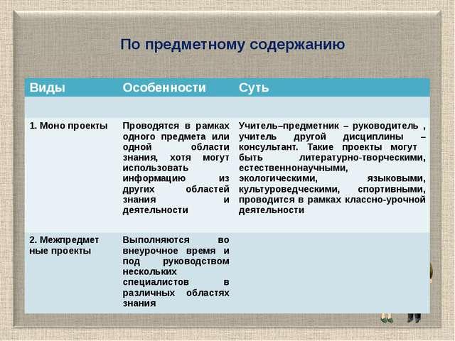 По предметному содержанию Виды Особенности Суть 1. Моно проекты Проводятся в...