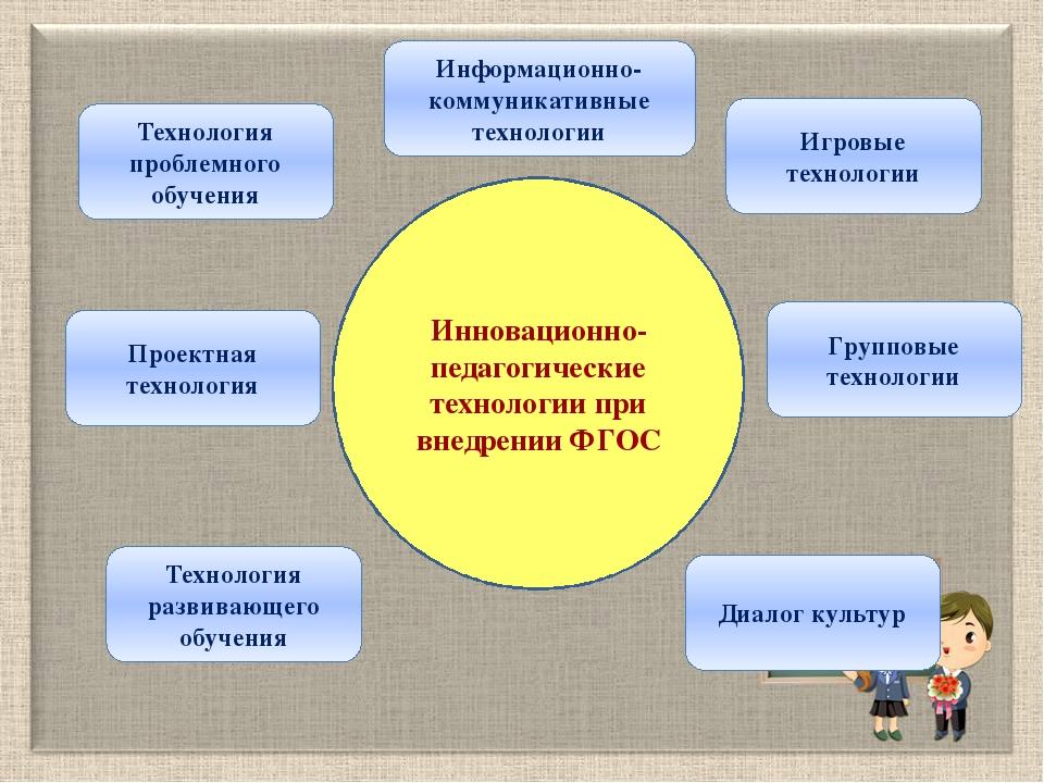 Инновационно-педагогические технологии при внедрении ФГОС Технология проблемн...