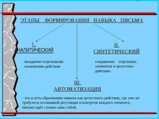 ЭТАПЫ ФОРМИРОВАНИЯ НАВЫКА ПИСЬМА I. АНАЛИТИЧЕСКИЙ III. АВТОМАТИЗАЦИЯ соединен