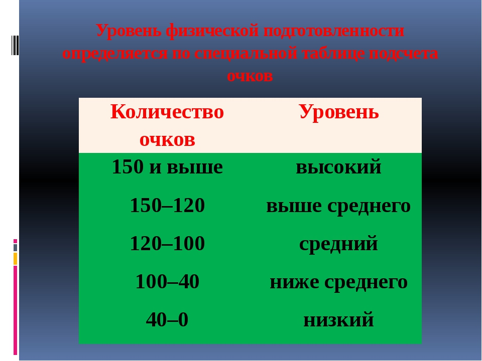 Уровень физической подготовленности определяется по специальной таблице подсч...
