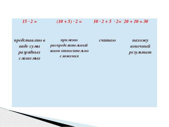 15∙2= (10 +5)∙2= 10 ∙2+5∙2= 20+10=30 представляю в виде сумы разрядных слагае...