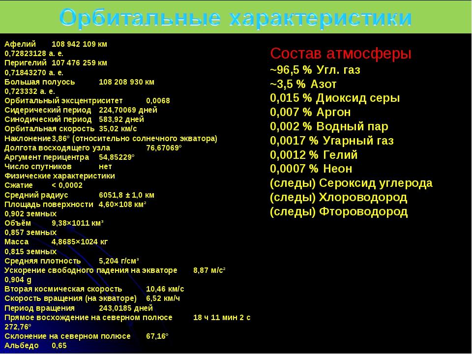 Афелий108 942 109 км 0,72823128 а. е. Перигелий107 476 259 км 0,71843270 а....