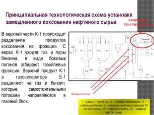 Принципиальная технологическая схема установки замедленного коксования нефтян